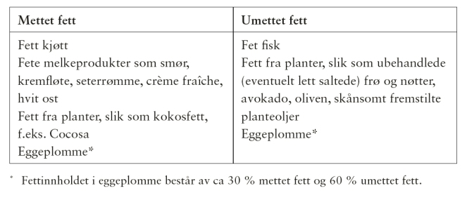AnbefaltFett-tabell